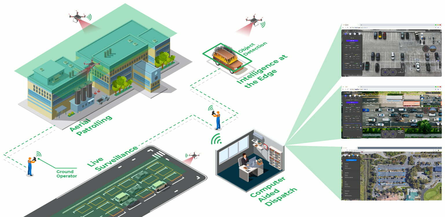 drone security operations