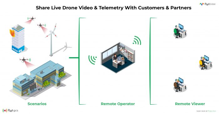 Share live video from drone
